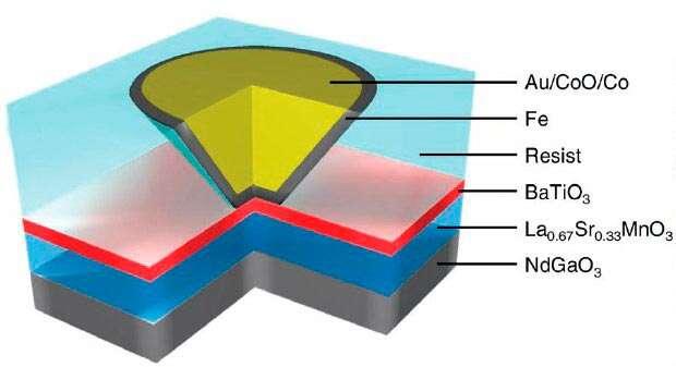 La structure en couches du dispositif réalisé par les chercheurs pour étudier une MRam pilotée par un champ électrique. Crédit Science