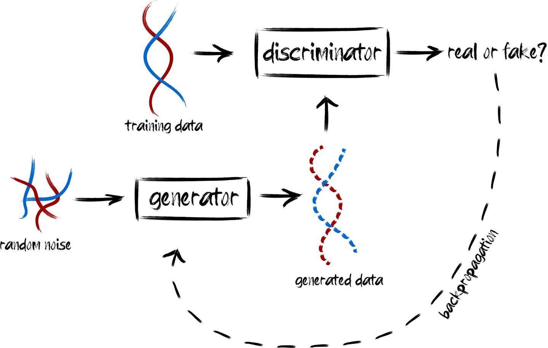 Un génome qui n'appartient à personne - Futura
