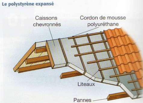Les chevrons servent lors de l'isolation d'une maison par la charpente. © Association Promo PSE
