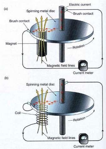 Schéma montrant le principe d'une dynamo auto excitatrice pour expliquer le champ magnétique terrestre et celui d'autres astres ( Crédit : Seth Stein ).