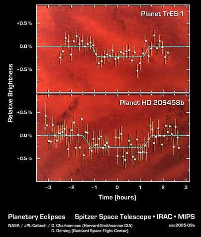 Premières images des planètes TrES-1 et HD 209458b.Il ne s'agit pas de lumière dans le visible, mais d'infrarouge. Spitzer a détecté une différence de luminosité en infra-rouge lorsque la planète se trouve devant son étoile, lorsque'elle se trouve