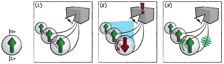 Pour mettre en pratique un code quantique correcteur avec trois qubits, on réalise l'intrication de chaque qubit d'un registre quantique avec deux autres qubits. En mesurant l'état intriqué d'une façon appropriée, on peut vérifier que le bruit généré par l'environnement dans ce registre a ou non produit des erreurs, qu'il est ensuite possible de corriger. Cette stratégie de lutte contre la décohérence a déjà été utilisée avec des pièges à ions et des circuits quantiques supraconducteurs. On est en train de l'appliquer aux mémoires quantiques nucléaires en diamant. © FOM