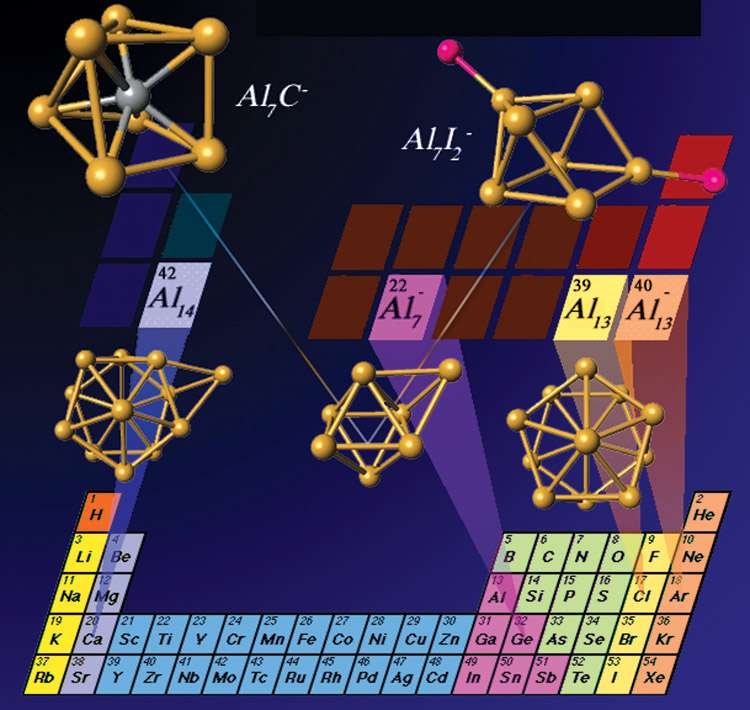 Les superatomes basés sur l'aluminium ressemblent à des atomes de terres rares ou de germanium. Crédit : Ulises Reveles, Shiv Khanna