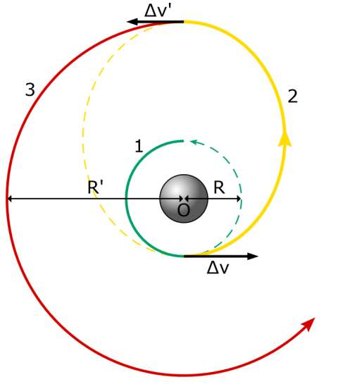 Le principe de l'orbite de transfert de Hohmann (en jaune) est représenté sur ce schéma. Une mise en route des moteurs produit un changement de vitesse Δv pour passer d'une orbite circulaire de rayon R à une autre orbite circulaire de rayon R'. On peut penser au transfert d'une sonde d'une orbite autour de la Terre à une orbite lunaire par exemple. Au point d'intersection de l'orbite de transfert avec l'orbite lunaire, une seconde et brève mise en route des moteurs change à nouveau la vitesse selon un vecteur de valeur Δv'. © Leafnode, Wikipédia, cc by sa 2.5