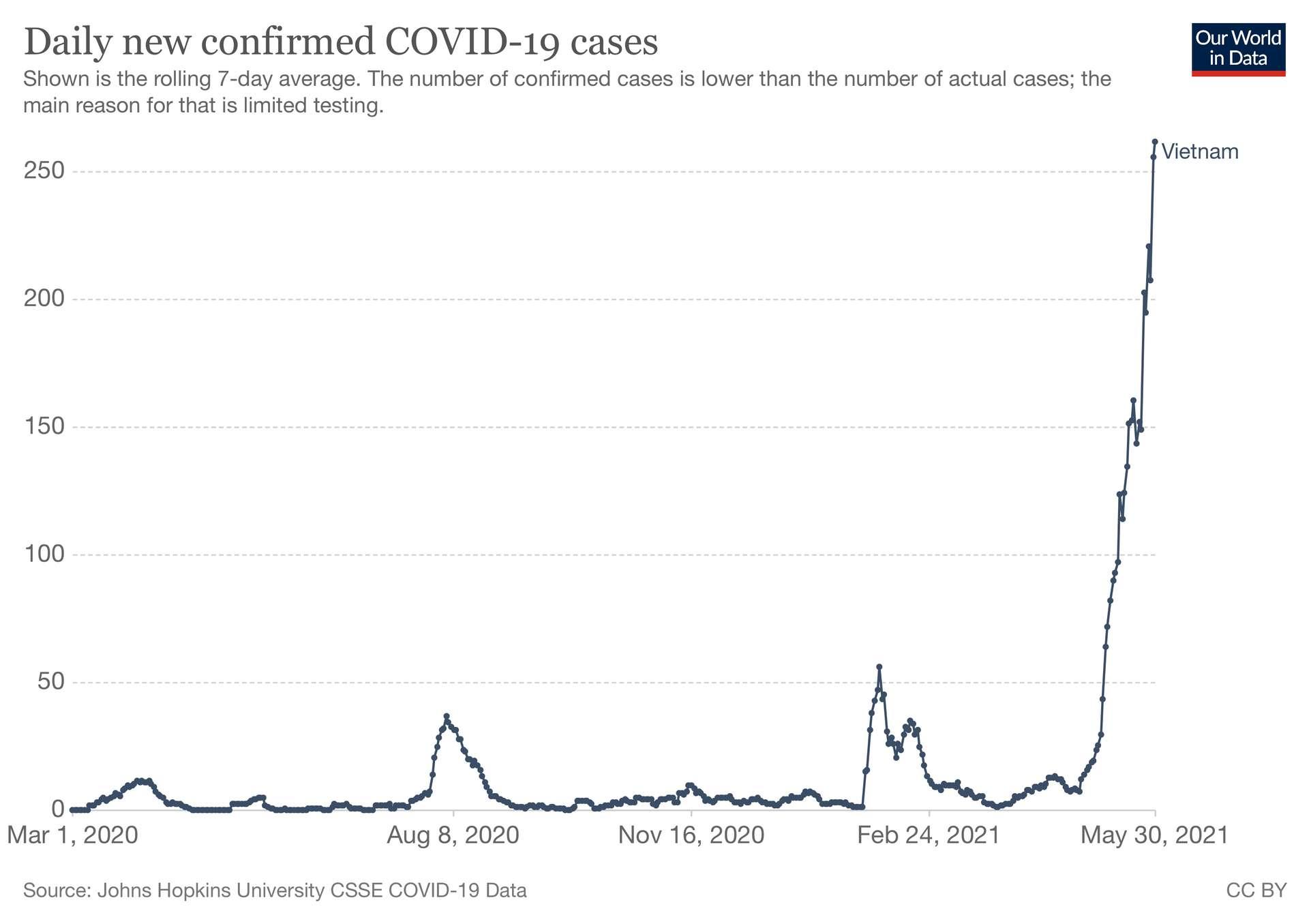 Nombre de cas quotidiens de Covid-19 au Vietnam. © Our World in Data