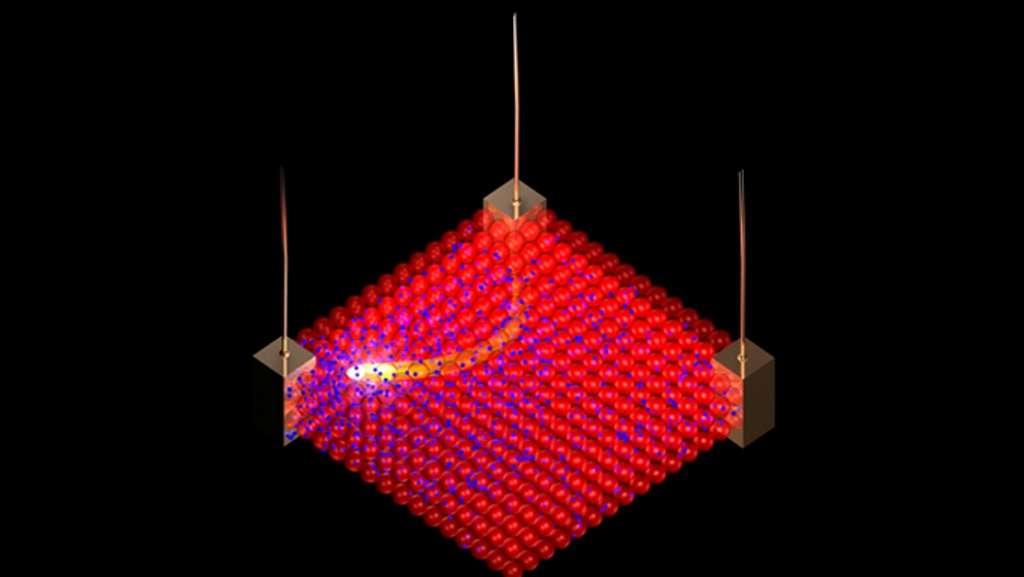 En appliquant des impulsions électriques au nouveau nanomatériau, de petits ions chargés négativement (en bleu) peuvent être poussés et tirés entre les grandes nanoparticules chargées positivement (rouge) qui restent en place. Différentes régions de concentration ionique haute ou basse permettent au matériau de devenir plus ou moins conducteur localement. En contrôlant la manière dont ces ions sont distribués, on peut contrôler la façon dont d'autres courants circulent entre les électrodes au bord du nanomatériau, constituant ainsi un composant électronique différent. © Northwestern University