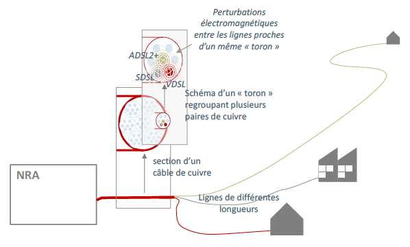 La cohabitation entre les différentes technologies d'accès est potentiellement problématique. Depuis le NRA (nœud de raccordement d'abonnés) partent des gaines enfermant les câbles reliés aux clients des alentours. Dans des « torons » sont regroupés les paires de fils de cuivre : chacune correspond à un seul abonné et véhicule un certain type de connexion. Ainsi, des torons VDSL 2 voisinent avec des torons ADSL 2+ et des torons SDSL. Avant de décider s'il est raisonnable de déployer le très haut débit, les experts ont dû déterminer le niveau de perturbations électromagnétiques mutuelles induit par ces voisinages. Il semblerait que cela va passer, mais que le VDSL 2, avec ses fréquences élevées, est plus sensible aux perturbations externes (comme les ascenseurs ou les enseignes lumineuses), et aussi à la qualité des installations chez les particuliers. © Arcep