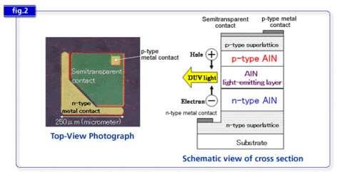 Le schéma de principe de la diole LED à l'AlN