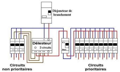 L'optimiseur tarifaire est un appareil électrique visant à diminuer sa consommation. © Popsy liberta, Domaine public, Picasa
