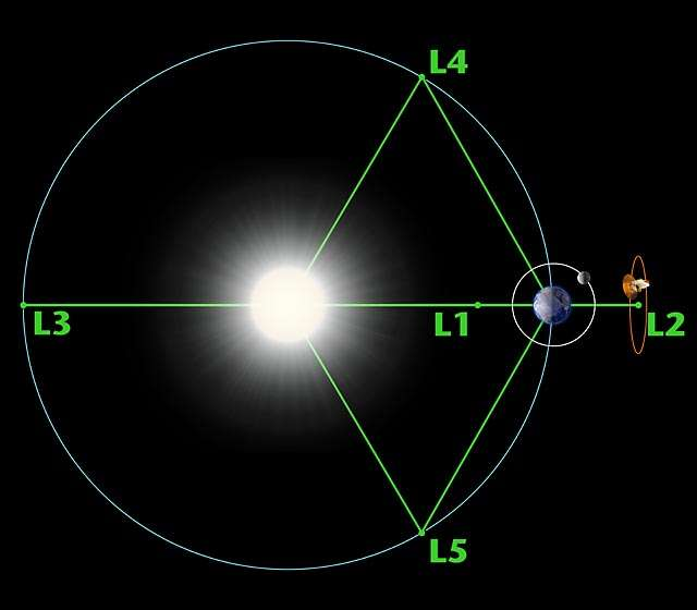 Les 5 points de Lagrange, extrema du potentiel gravitationnel d'un système à 2 corps. Crédit : NASA-WMAP Science Team.