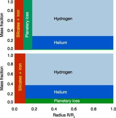 En haut, la structure du nouveau cœur de Jupiter prédit par les simulations. En bas, l'ancienne stucture dans laquelle les cristaux de glace d'eau, d'ammoniac et de méthane sont répartis tout le long de l'atmosphère de Jupiter. Crédit : Burkhard Militzer/UC Berkeley