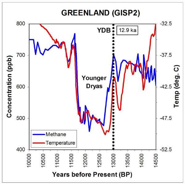Dans une carotte de glace prélevée au Groenland, la chute de température (courbe rouge) est bien visible au début du Dryas récent. Crédit : PNAS
