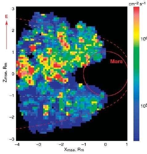 Densité des ions (O+, O2+, CO2+) issus de l'atmosphère de Mars obtenue grâce à Aspera. Le cercle rouge représente Mars. Crédit : Aspera/Cnes