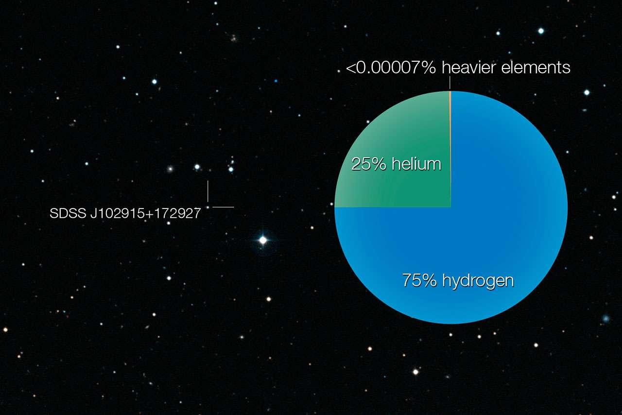 La naine SDSS J102915+172927 située dans notre galaxie, la Voie lactée, a été observée à l'aide du Very Large Telescope de l'ESO. Un peu moins massive qu'un soleil et probablement âgée de plus de 13 milliards d'années, elle se distingue par sa très faible teneur en éléments chimiques lourds, synthétisés après le Big Bang. La composition chimique de l'astre est dominée par les éléments primordiaux hydrogène et hélium. © ESO/DSS2/Observatoire de Paris