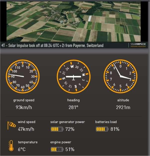 La situation à 9 h 34 : l'avion solaire de Solar Impulse est en train de grimper et vient de virer pour prendre son cap vers les Pyrénées. Il navigue maintenant dans le même sens que le vent et sa vitesse par rapport au sol avoisine les 100 km/h. Sa vitesse par rapport à l'air doit être d'environ 50 km/h. Le HB-SIA fait mieux quand il vole à l'horizontale. © Solar Impulse