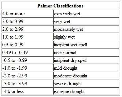 Le tableau des indices de sécheresse de Palmer, de +4 (extremely wet, extrêmement humide) à -4 (extreme drought, sécheresse extrême). © DR