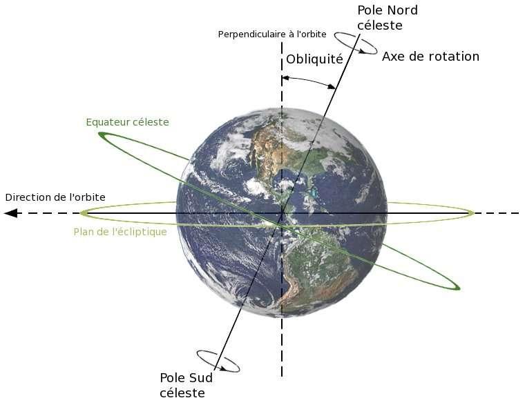 L'orbite de la Terre autour du Soleil s'inscrit sur le plan de l'écliptique. Son axe de rotation est incliné par rapport à lui : c'est l'obliquité, qui nous vaut les saisons. L'équateur céleste est la projection de l'équateur terrestre sur la voûte céleste, de même pour les pôles célestes nord et sud. © Daelomin53 / AxialTiltObliquity - Dna-webmaster, cc by 3.0