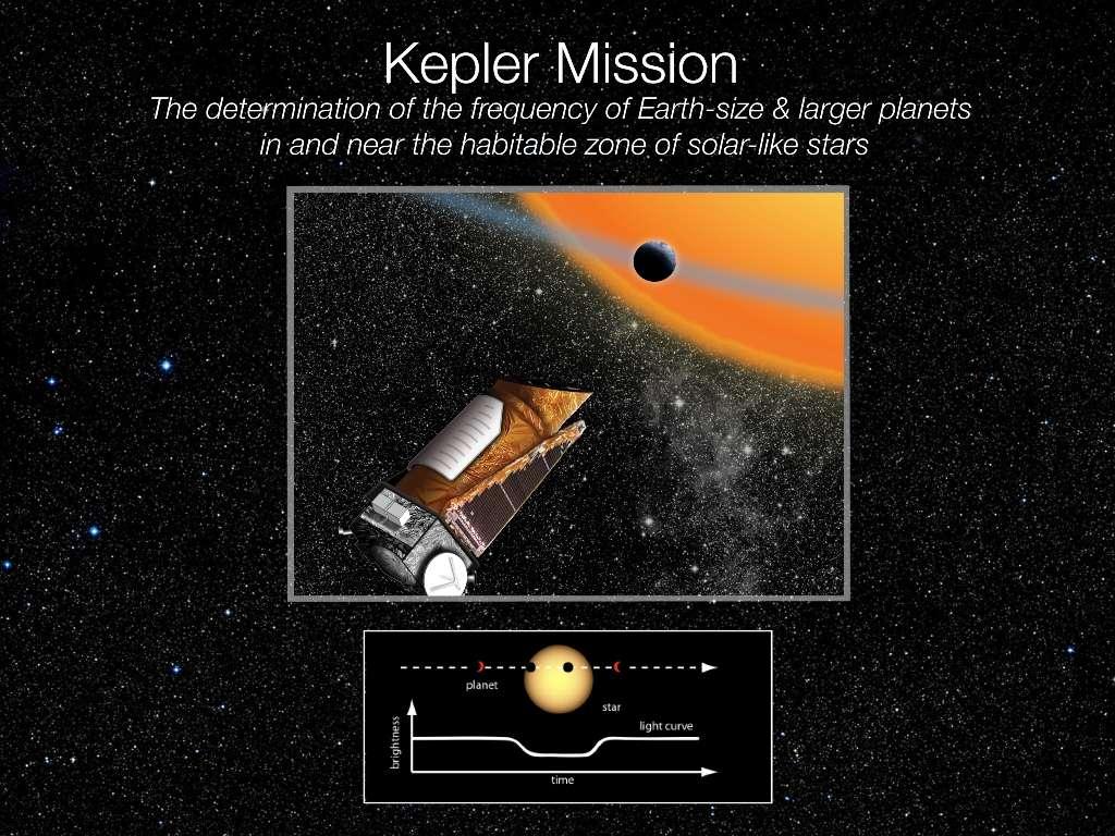Une vue d'artiste de Kepler en plein travail, enregistrant la courbe de luminosité d'un étoile et y découvrant un transit planétaire. Crédit : Nasa