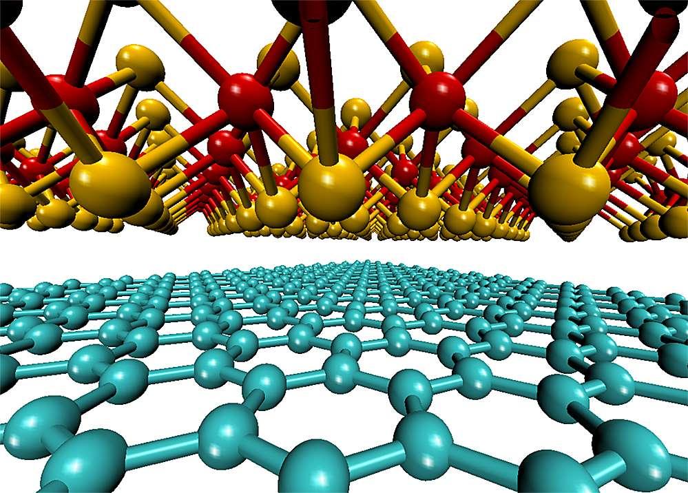 Dans le schéma du haut, les atomes de molybdène sont en rouge et ceux de soufre en jaune dans le feuillet de molybdénite. Le feuillet de graphène est en bas avec les atomes de carbone en bleu. L'ensemble constitue un matériau capable de convertir l'énergie solaire en électricité. Le rendement est faible, mais il s'agit de la cellule solaire la plus fine conçue jusqu'à maintenant. © Jeffrey Grossman, Marco Bernardi
