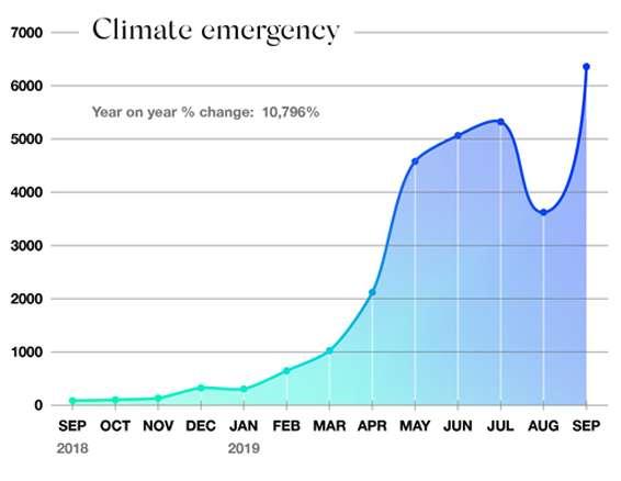 Le terme « climate emergency » (urgence climatique) a vu sa fréquence d'utilisation bondir de 10.796 % en 2019 (fréquence d'utilisation par milliards de mots analysés). © Oxford Corpus