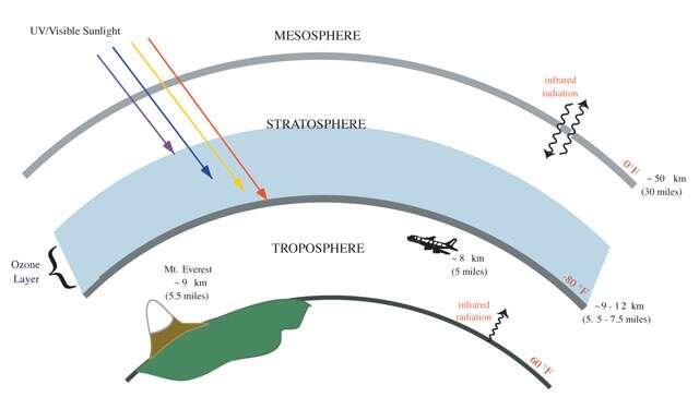 Une partie de la stratosphère (dont le le plancher se trouve entre 8 et 20 km d'altitude) contient une concentration plus forte d'ozone (O3), de l'ordre de un pour mille, qui absorbe assez fortement les rayons ultraviolets provenant du Soleil. © NOAA