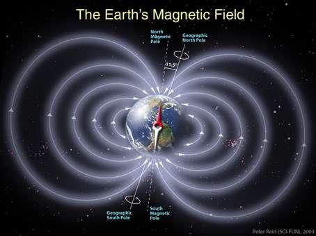 Le champ magnétique terrestre a une composante principale dipolaire en l'absence de vent solaire (Crédits: SCI-FUN, P. Reid ).