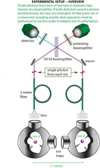Le schéma de base des expériences de Christopher Monroe et ses collègues du Joint Quantum Institute. Des explications plus détaillées sont fournies dans le document PDF ci-dessous. Crédit : University of Maryland.