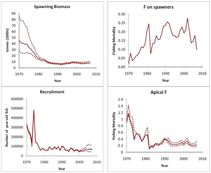 Estimation des biomasses du thon rouge (Thunnus thynnus) dans quatre cas : stock de reproducteurs (Spawning Biomass), mortalité par pêche des géniteurs (F on spawners), recrutement (jeunes individus venant grossir les effectifs) et mortalité par pêche apicale (Apical F), indiquant les prises de la catégorie la plus pêchée. Les courbes pointillées bornent l'intervalle de confiance (à 80%) des données. (Rapports disponibles de l'Iccat sur les stocks, voir les liens en bas de page.) © ICCAT
