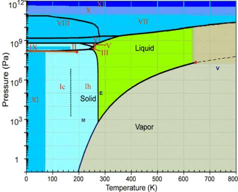 Diagramme de phase de l'eau, pour un couple de pression et de température donné dans le diagramme ci-dessus, l'eau sera liquide, gazeuse ou dans un des ses multiples états de glace.