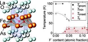 Structure du nouveau supraconducteur à haute température critique basé sur du fer. Crédit : American Chemical Society
