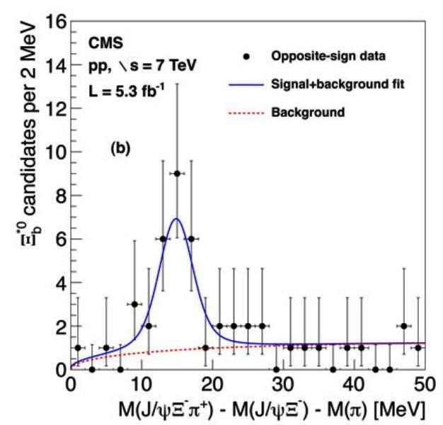 La masse de la particule Xib*0 est révélée par un signal clair (en bleu) au-dessus du niveau du bruit de fond (en rouge). © Cern-CMS