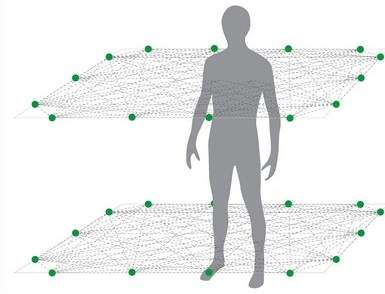 Vue schématisée du réseau sans fil créé par les capteurs radio. Deux séries sont disposées à des hauteurs différentes, créant deux couches de détection. Grâce à elles, le système extrapole une représentation en 3D de la position du corps et détermine si la personne est debout, assise ou allongée au sol. © Université de l'Utah