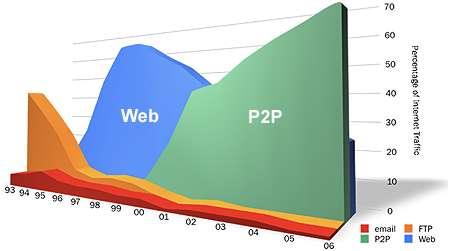 Répartition du trafic Internet entre 1993 et 2006. La part du P2P est montée à 70 %. Le Web, lui, ne représente plus que 25 %. Le courrier (en rouge) et le FTP (orange) sont loin derrière. © CacheLogic/Pando Networks