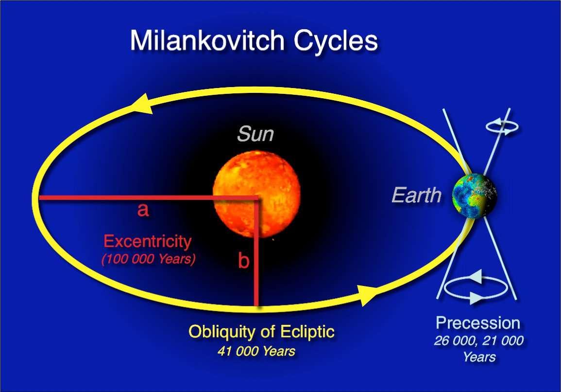 Le cycle de Milankovitch dépend de trois paramètres : l'excentricité (excentricity sur l'image), l'obliquité (obliquity) et la précession des équinoxes (precession). © Hannes Grobe, Alfred Wegener Institute for Polar and Marine Research