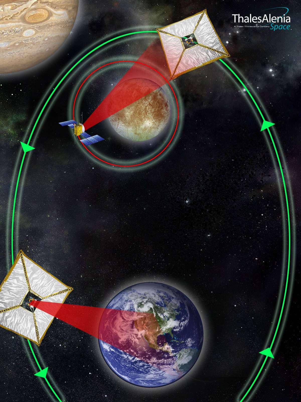 Une vue d'artiste de l'idée de Joël Poncy et ses collègues : utiliser une voile solaire sur une orbite croisant celles de la Terre et de Jupiter pour transmettre plus rapidement, à l'aide d'un faisceau laser (en rouge sur le dessin), les données planétologiques. © Thales Alenia Space