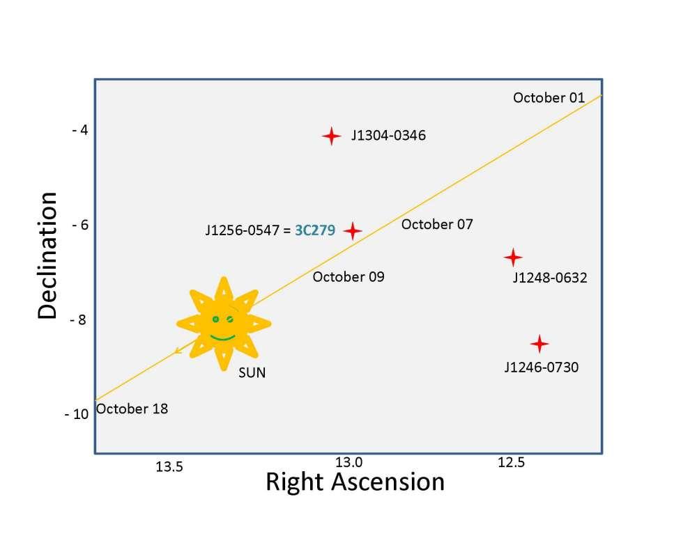 La trajectoire du Soleil sur la sphère céleste l'a conduit à passer entre 4 quasars qui sont de puissantes radiosources. Comme les ondes lumineuses, les ondes radio sont déviées par la gravitation. Crédit : 2009 Associated Universities, Inc.