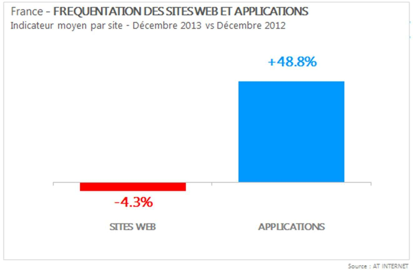 La comparaison des mois de décembre 2013 et 2012 est parlante : le trafic généré par les applications pour téléphones et tablettes est supérieur de 48,8 % à douze mois d'intervalle. Mais pour les sites Web, la fréquentation s'était réduite de 4,3 %. © AT Internet