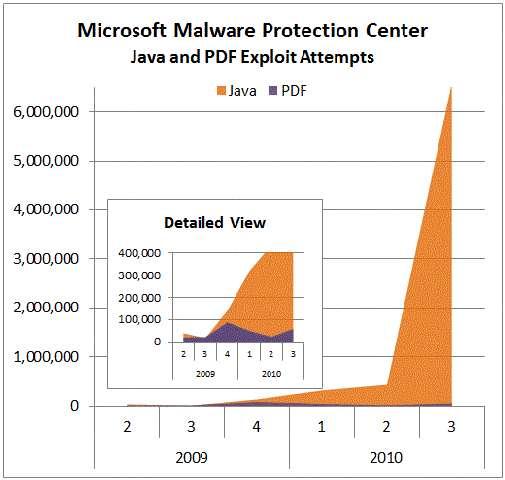 Au milieu de l'année 2010, les attaques ciblant Java ont brutalement augmenté, affirme Microsoft. © MMPC