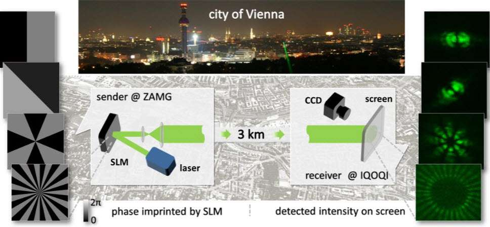 Un modulateur spatial de lumière (représenté sur la gauche du schéma) permet de produire des ondes à OAM avec un faisceau laser de couleur verte. Malgré la forte turbulence de l'air régnant dans une grande ville comme Vienne, il a été possible de battre un record de distance pour la transmission d'images avec des ondes à OAM, à savoir 3 km. Une caméra CCD était utilisée pour observer et enregistrer les modes d'éclairement induits par différentes ondes à OAM que l'on voit à droite. © Vienna Center for Quantum Science and Technology
