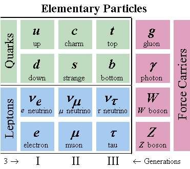 Les quarks et les leptons du modèle standard. Il existe six types de quarks différents. © Fermilab