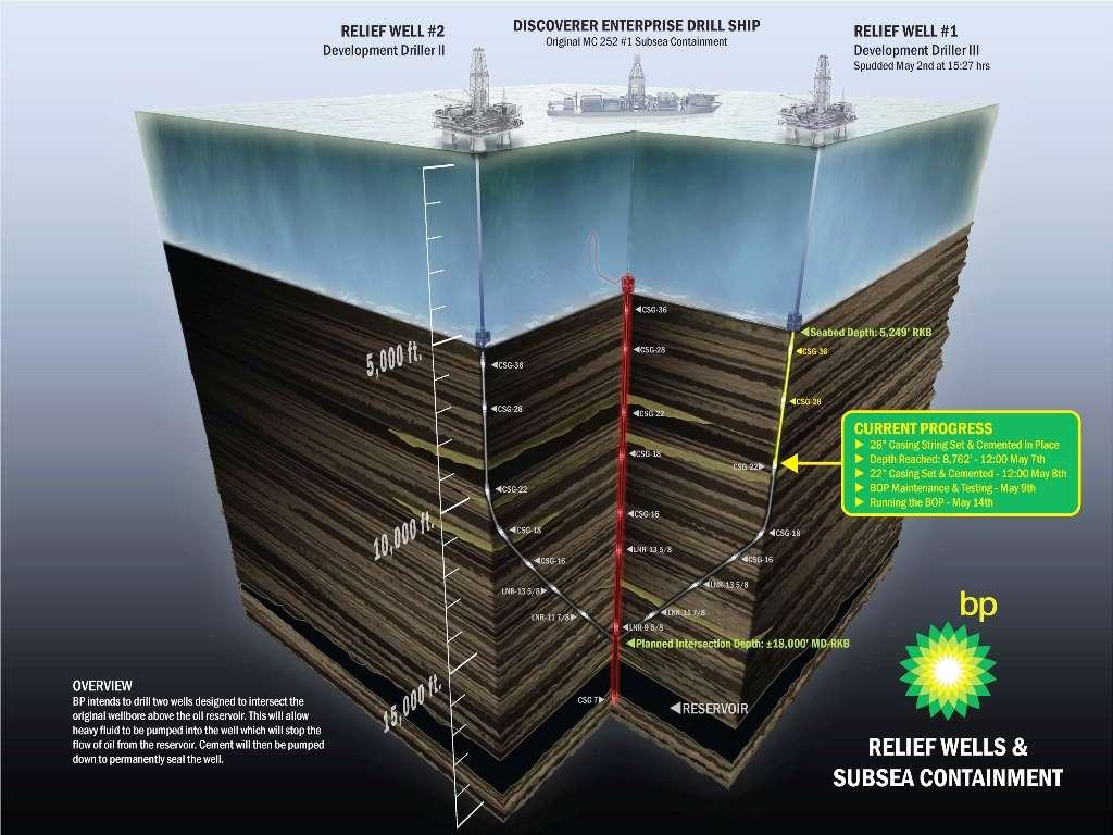 Afin de stopper définitivement la fuite de pétrole, deux puits latéraux sont creusés comme on peut le voir sur ce schéma. Fin juillet début août, des fluides denses seront injectés dans le puits central (en rouge), suivis ensuite d'injections de béton. En bas en noir, on voit le réservoir du gisement de pétrole. Crédit : BP
