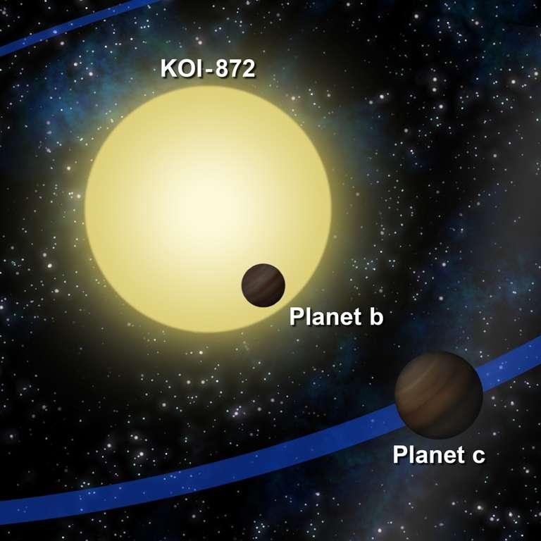 Une vue d'artiste des exoplanètes autour de KO1 872. © <em>Southwest Research Institute</em>