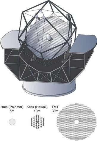 Comparatif de la taille et de la structure des miroirs