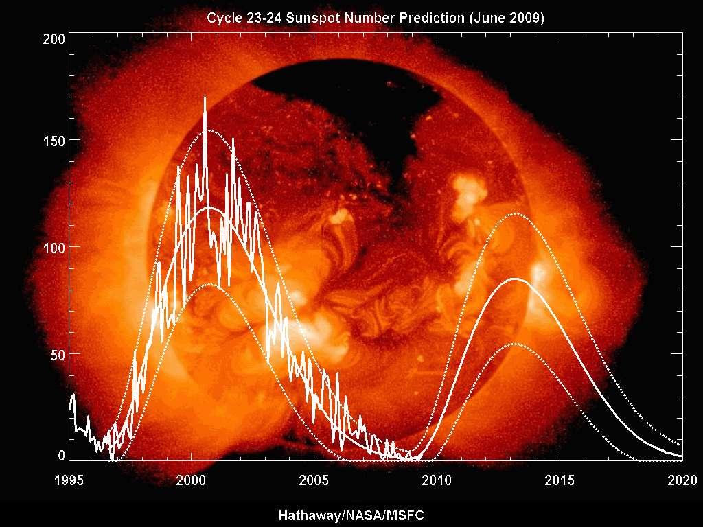 Ce graphique montre le nombre de taches solaires observées ces dernières années et prédites pour le futur proche. La courbe centrale donne une moyenne et les autres encadrent les fluctuations possibles les plus probables. Crédit : Nasa