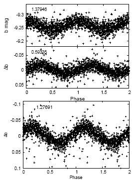 Variations photométriques d'étoiles Be multipériodiques SMC5_13978 (haut) et SMC5_14212 (bas). Les fréquences sont indiquées sur chaque courbe en cycles/jour, ces variations de lumière pouvant être imputées aux pulsations de ces étoiles. Obs. Paris.