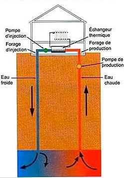 Crédit d'impôt et géothermie - Source : Ademe/BRGM