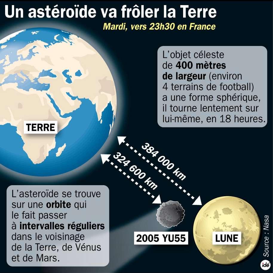 Ce soir 8 novembre, l'astéroïde YU55 va frôler la Terre à environ 325.000 kilomètres de distance. © Idé/Nasa