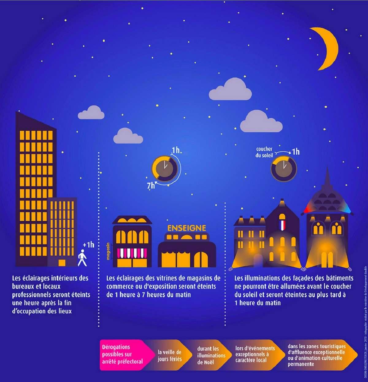 Cette infographie visualise la nouvelle réglementation qui s'appliquera aux éclairages nocturnes à partir du mois de juillet 2013. © Ministère de l'Écologie, du Développement durable et de l'Énergie