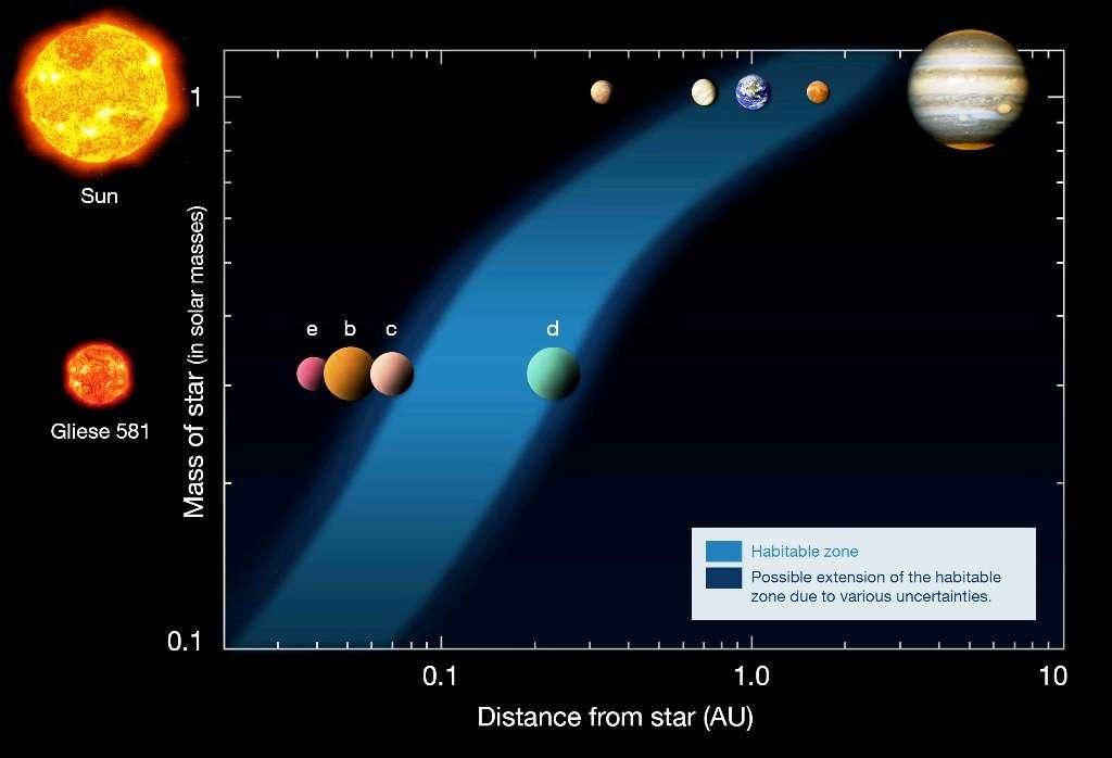 Une comparaison du Système solaire avec celui de la naine rouge Gliese 581. En abscisse sont portées les distances à l'étoile (distance from star) en unités astronomiques (UA), et en ordonnée les masses des deux étoiles (mass of star). En bleu clair est indiquée la zone d'habitabilité (ZH) minimale, et en bleu foncé celle d'habitabilité maximale, compte tenu de diverses incertitudes. L'une de ces incertitudes concerne l'influence d'une couverture nuageuse pour les exoplanètes en rotation synchrone au bord de la ZH minimale. © Franck Selsis, CNRS, ESO