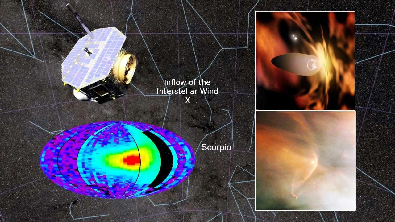 Un montage montrant une image d'artiste d'Ibex, la voûte céleste avec une croix indiquant d'où semblent venir les atomes neutres du vent apparent de matière du MI. En bas à gauche, une carte montre les intensités du flux d'atomes neutres. Les plus élevées sont en rouge. © Nasa/GSFC/Hubble/SwRI/CI Lab